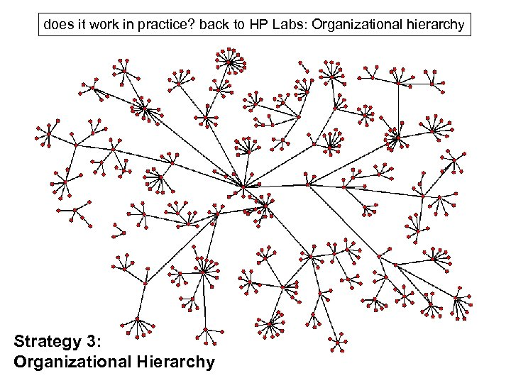 does it work in practice? back to HP Labs: Organizational hierarchy Strategy 3: Organizational