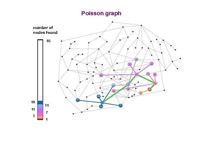 Poisson graph number of nodes found 93 19 11 3 15 7 1