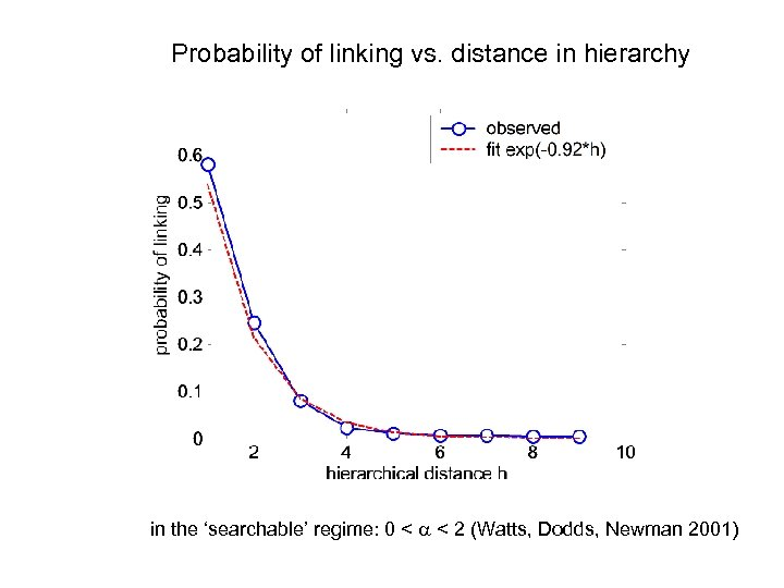 Probability of linking vs. distance in hierarchy in the 'searchable' regime: 0 < a