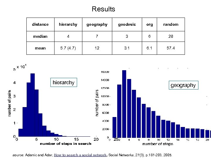 Results distance hierarchy geography geodesic org random median 4 7 3 6 28 mean