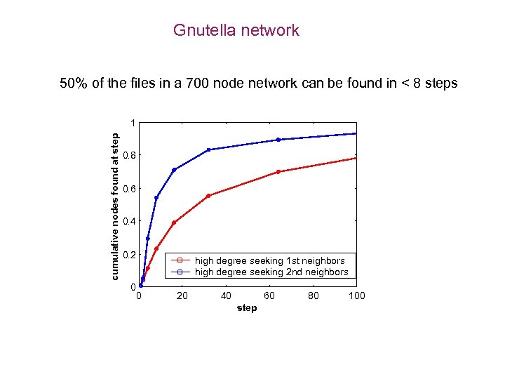 Gnutella network 50% of the files in a 700 node network can be found
