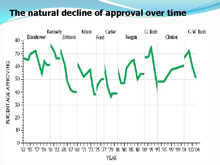 The natural decline of approval over time