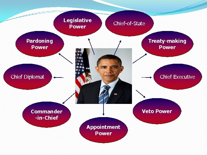 Legislative Power Chief-of-State Pardoning Power Treaty-making Power Chief Diplomat Chief Executive Veto Power Commander