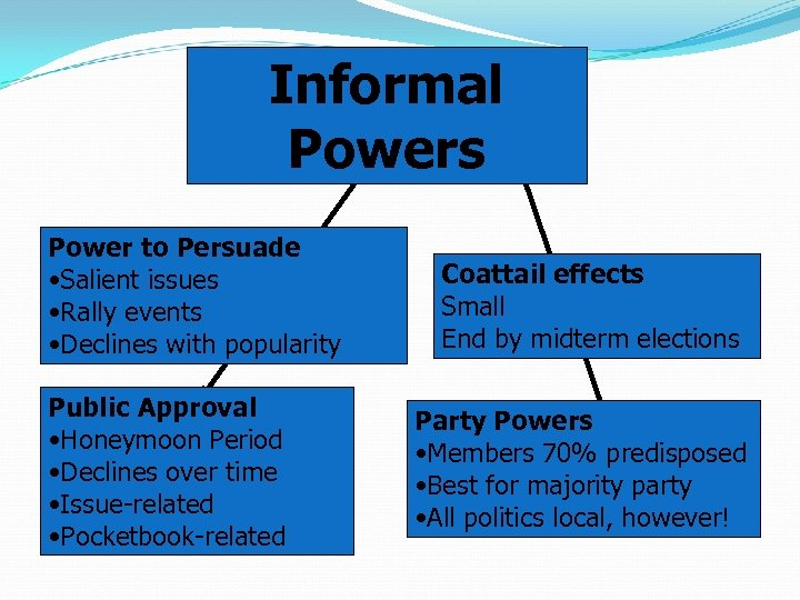 Informal Powers Power to Persuade • Salient issues • Rally events • Declines with