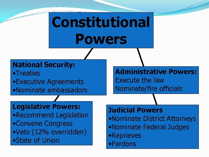 Constitutional Powers National Security: • Treaties • Executive Agreements • Nominate ambassadors Administrative Powers: