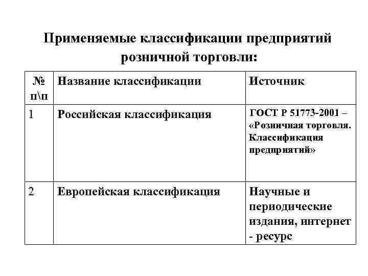 Применяемые классификации предприятий розничной торговли: № Название классификации пп 1 Российская классификация Источник 2