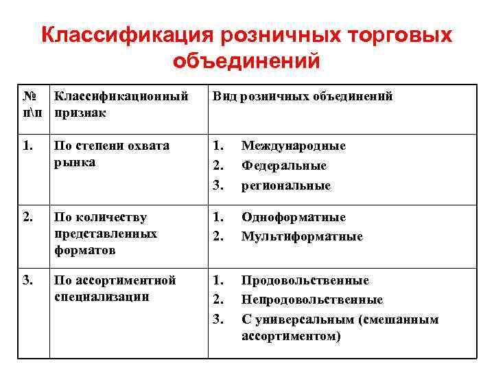 Классификация розничных торговых объединений № Классификационный пп признак Вид розничных объединений 1. По степени