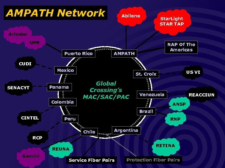 AMPATH Network Abilene Star. Light STAR TAP Aricebo UPR Puerto Rico NAP Of The