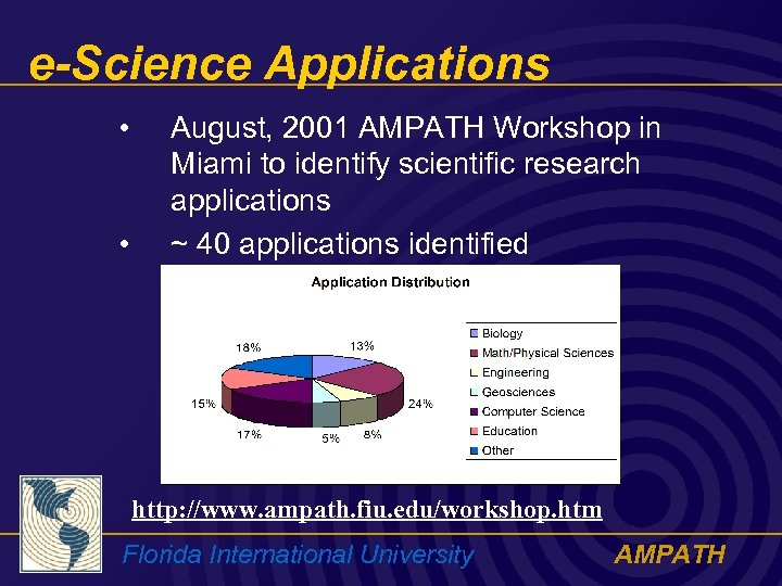 e-Science Applications • • August, 2001 AMPATH Workshop in Miami to identify scientific research