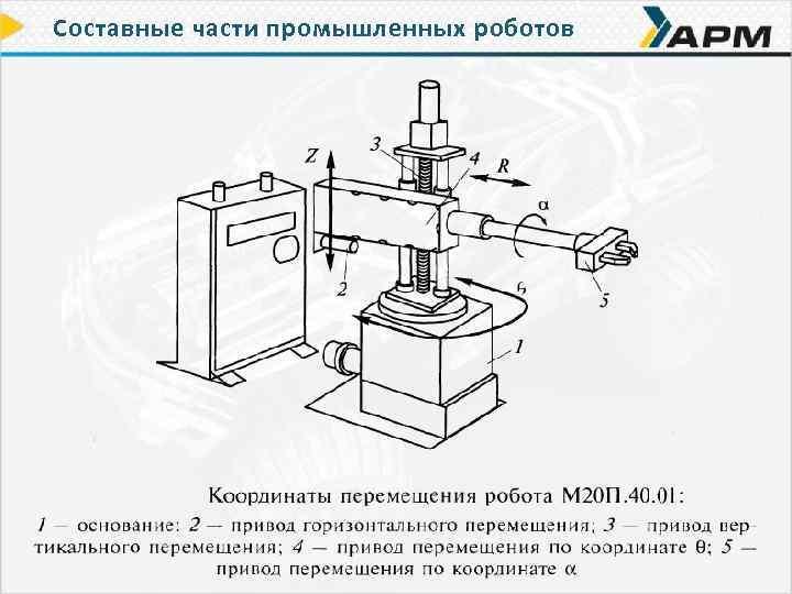 Составные части промышленных роботов
