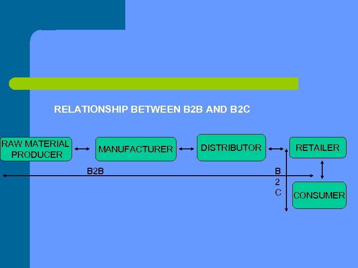 RELATIONSHIP BETWEEN B 2 B AND B 2 C RAW MATERIAL PRODUCER MANUFACTURER B