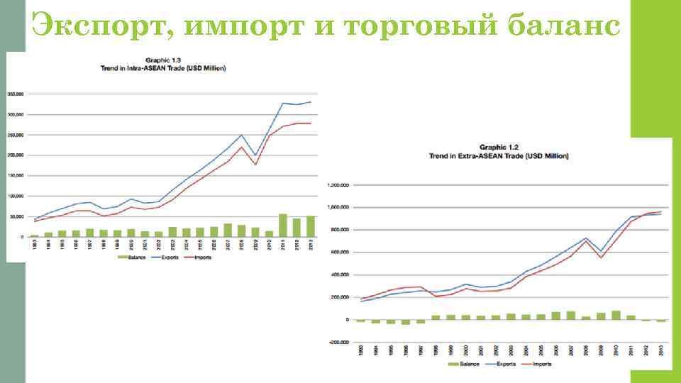 Экспорт, импорт и торговый баланс