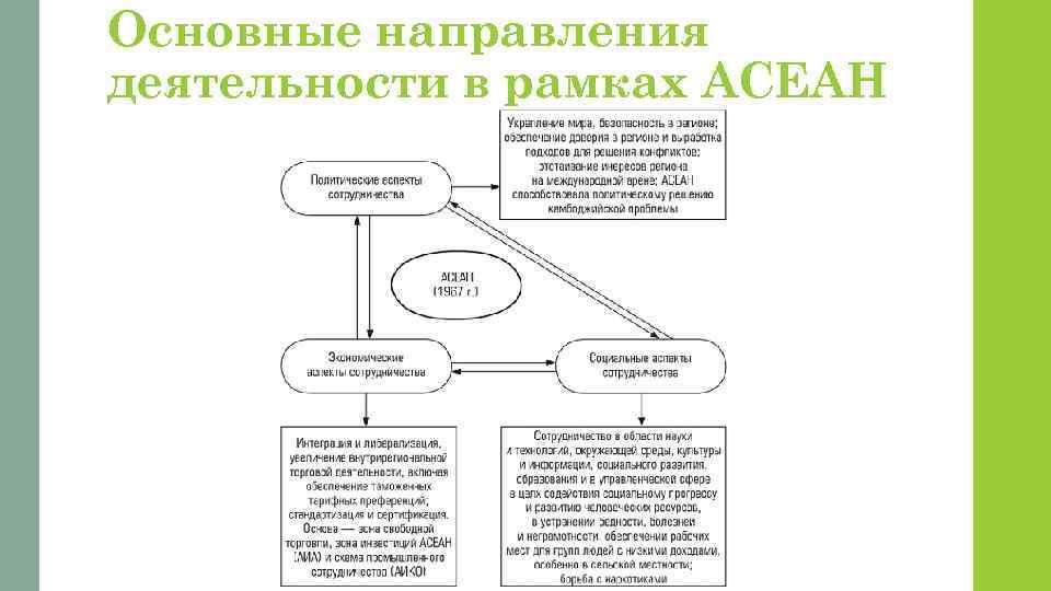 Основные направления деятельности в рамках АСЕАН
