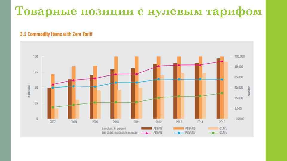 Товарные позиции с нулевым тарифом
