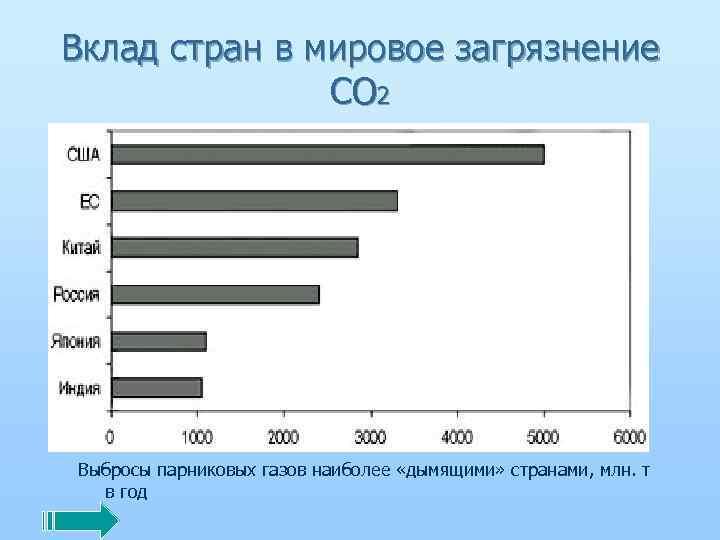 Вклад стран в мировое загрязнение СО 2 Выбросы парниковых газов наиболее «дымящими» странами, млн.