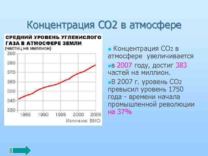 Концентрация СО 2 в атмосфере Концентрация CO 2 в атмосфере увеличивается nв 2007 году,
