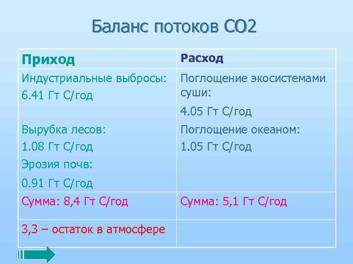 Баланс потоков СО 2 Приход Расход Индустриальные выбросы: 6. 41 Гт С/год Поглощение экосистемами