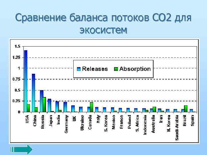 Сравнение баланса потоков СО 2 для экосистем