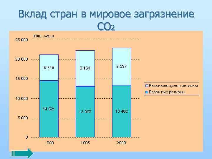 Вклад стран в мировое загрязнение СО 2