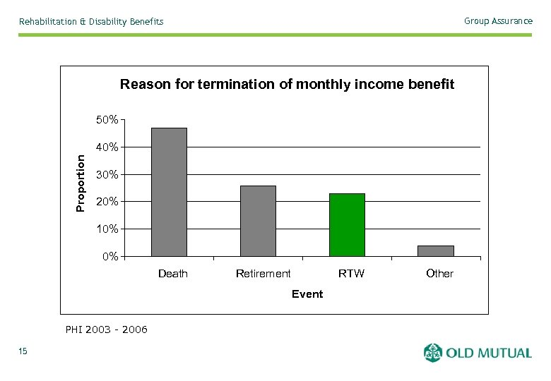 Group Assurance Rehabilitation & Disability Benefits Reason for termination of monthly income benefit 50%