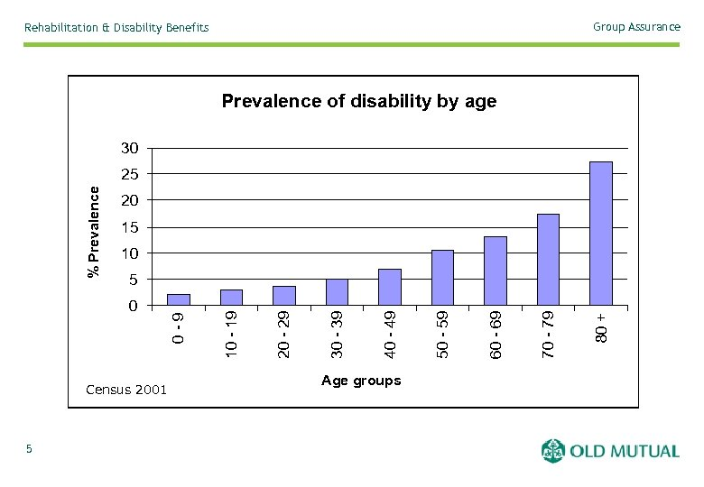 Group Assurance Rehabilitation & Disability Benefits Prevalence of disability by age 30 20 15
