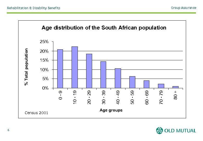 Group Assurance Rehabilitation & Disability Benefits Age distribution of the South African population 20%
