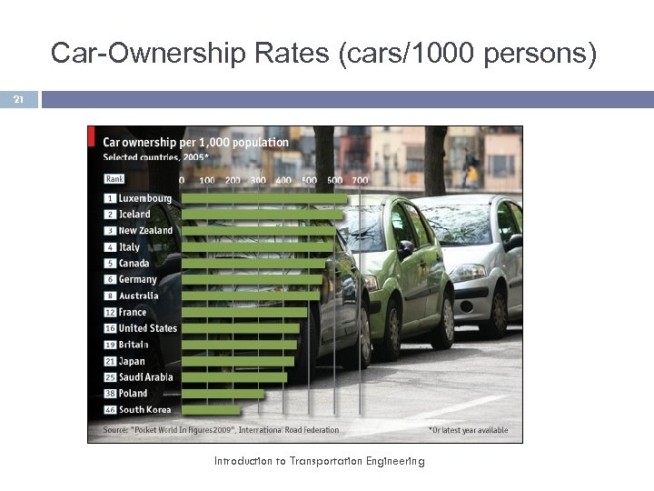 Car-Ownership Rates (cars/1000 persons) 21 Introduction to Transportation Engineering