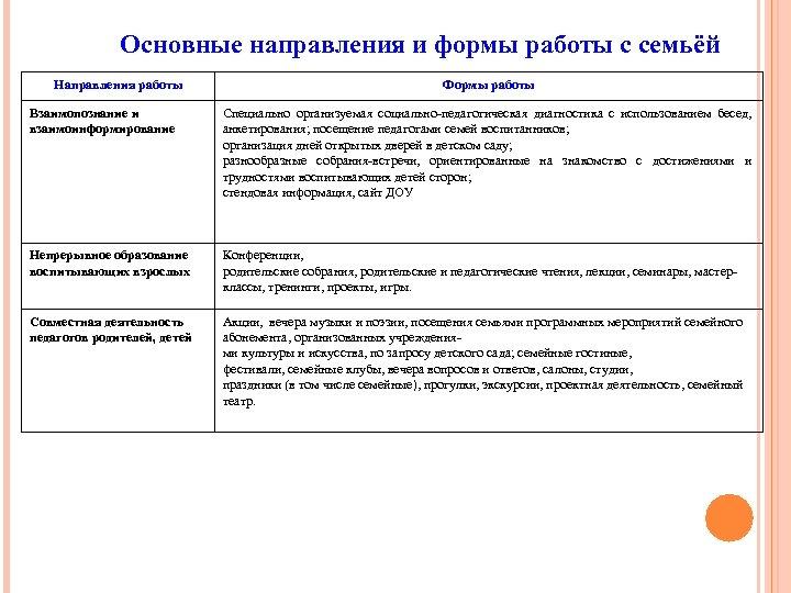Основные направления и формы работы с семьёй Направления работы Формы работы Взаимопознание и взаимоинформирование
