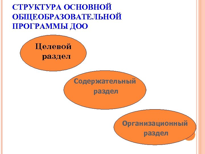 СТРУКТУРА ОСНОВНОЙ ОБЩЕОБРАЗОВАТЕЛЬНОЙ ПРОГРАММЫ ДОО Целевой раздел Содержательный раздел Организационный раздел