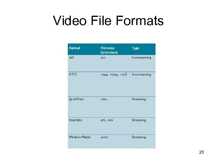 Video File Formats 25
