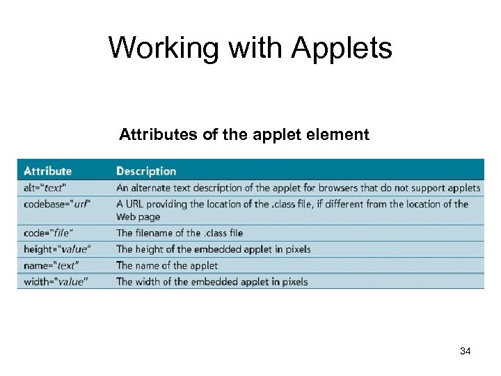 Working with Applets Attributes of the applet element 34