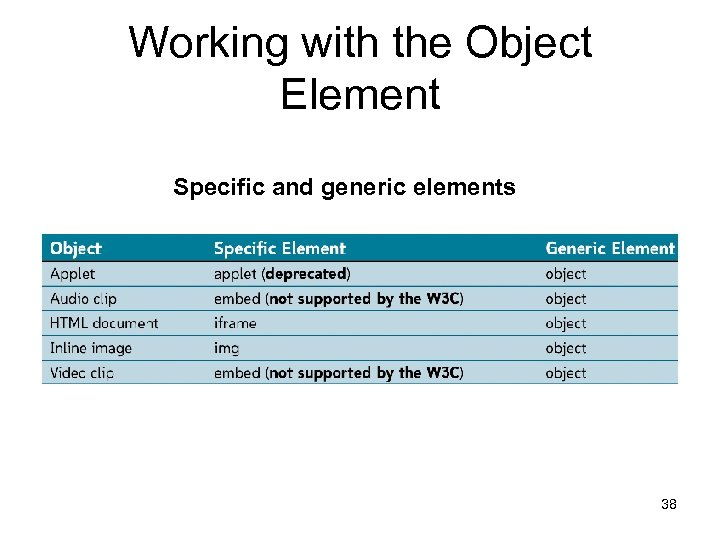 Working with the Object Element Specific and generic elements 38
