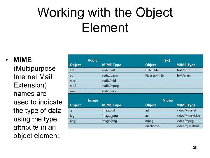 Working with the Object Element • MIME (Multipurpose Internet Mail Extension) names are used