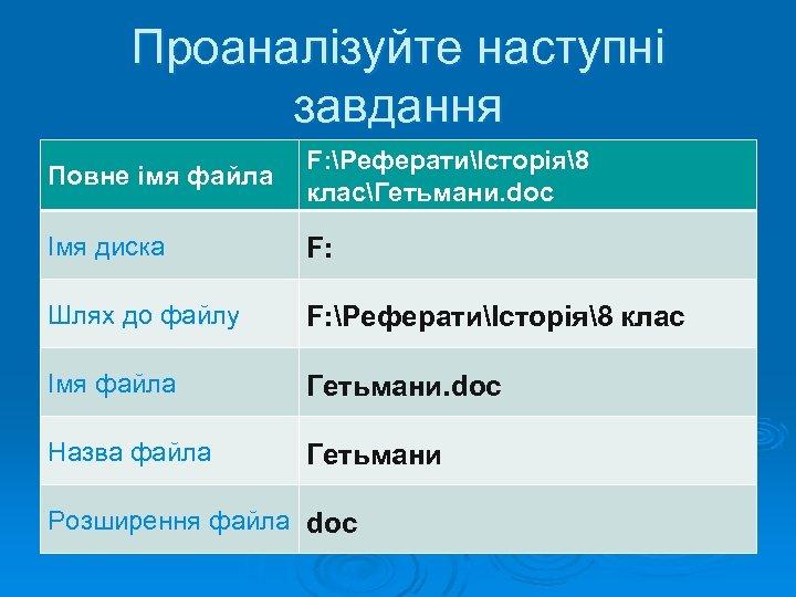 Проаналізуйте наступні завдання Повне імя файла F: РефератиІсторія8 класГетьмани. doc Імя диска F: Шлях