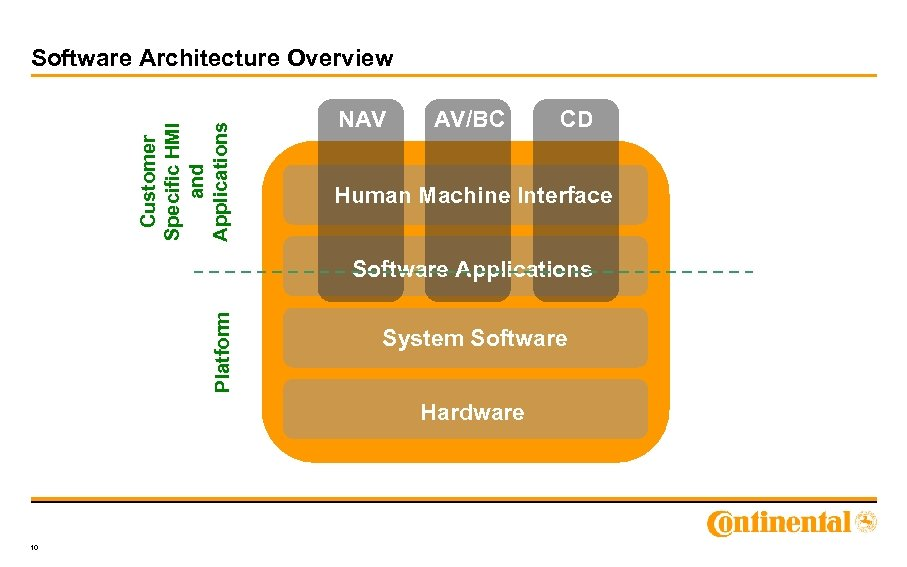 Customer Specific HMI and Applications Software Architecture Overview NAV AV/BC CD Human Machine Interface