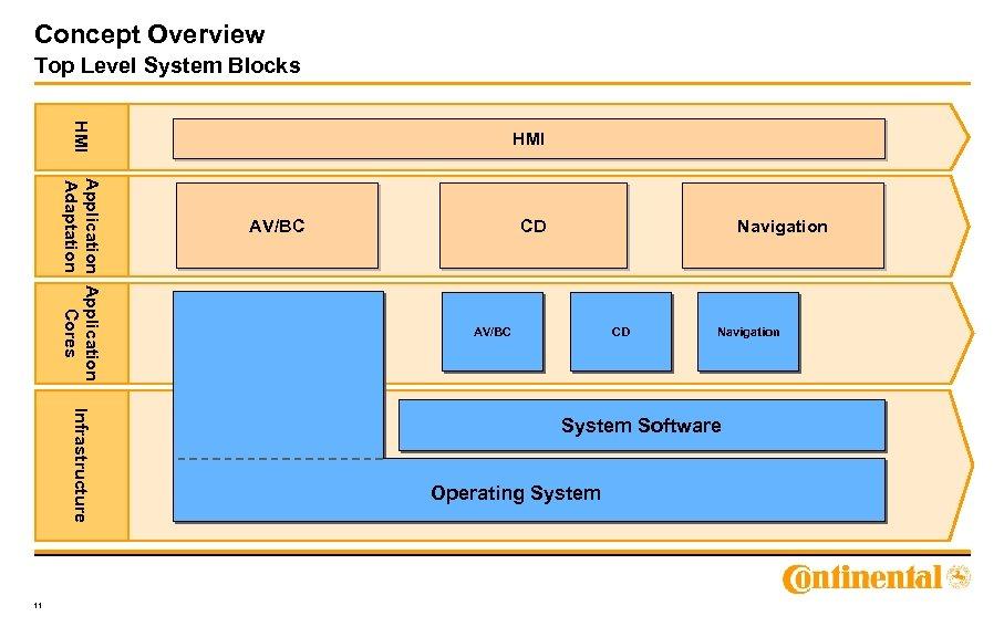 Concept Overview Top Level System Blocks HMI Application Adaptation Cores Infrastructure 11 HMI AV/BC