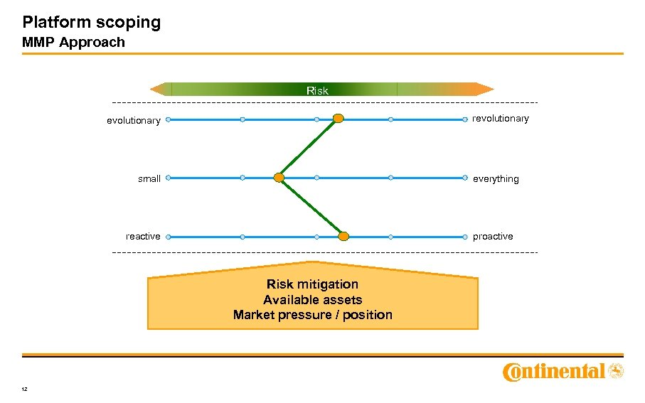 Platform scoping MMP Approach Risk revolutionary small everything reactive proactive Risk mitigation Available assets