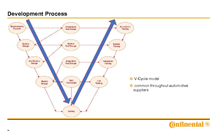 Development Process V-Cycle model common throughout automotive suppliers 14