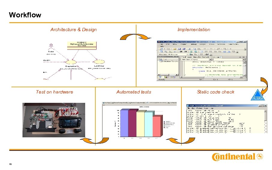 Workflow Architecture & Design Test on hardware 15 Implementation Automated tests Static code check