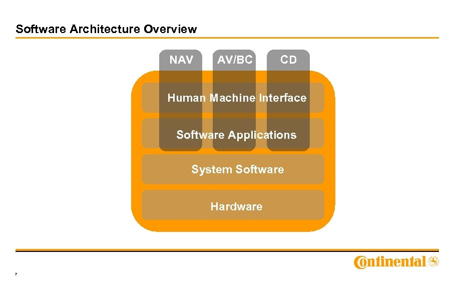 Software Architecture Overview NAV AV/BC CD Human Machine Interface Software Applications System Software Hardware