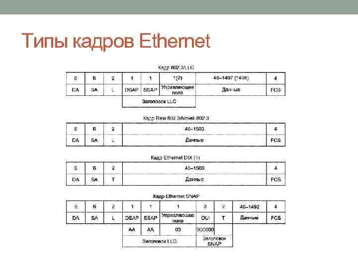Типы кадров Ethernet