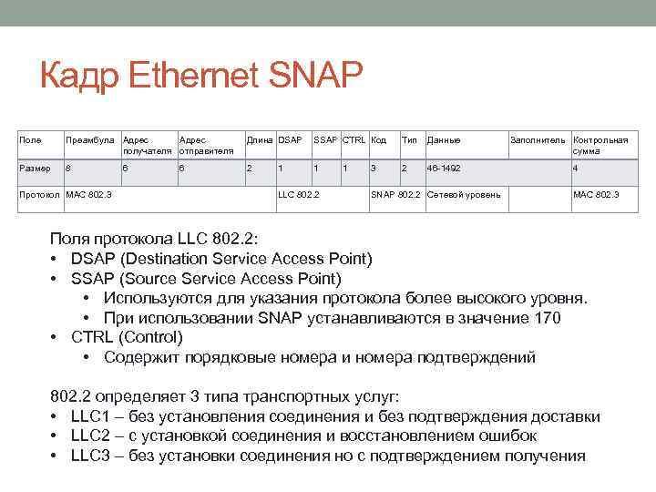 Кадр Ethernet SNAP Поле Преамбула Адрес получателя отправителя Длина DSAP SSAP CTRL Код Тип