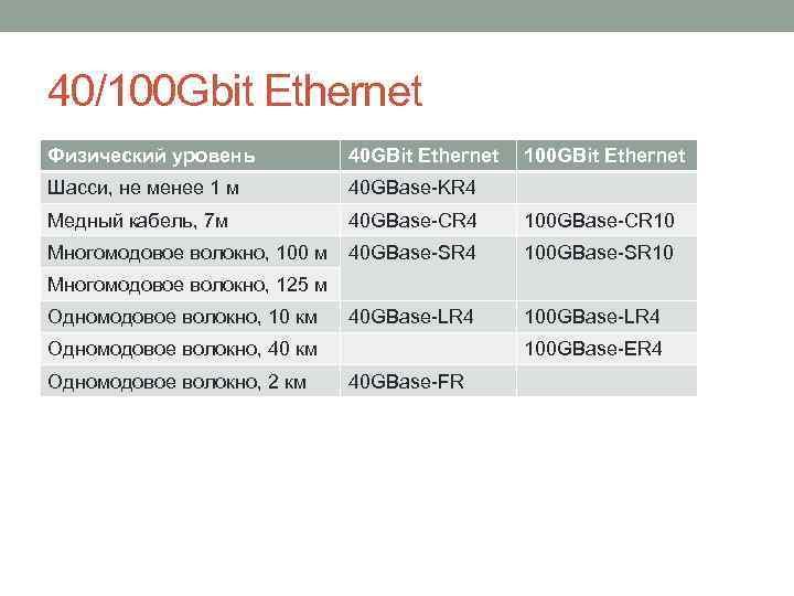 40/100 Gbit Ethernet Физический уровень 40 GBit Ethernet 100 GBit Ethernet Шасси, не менее