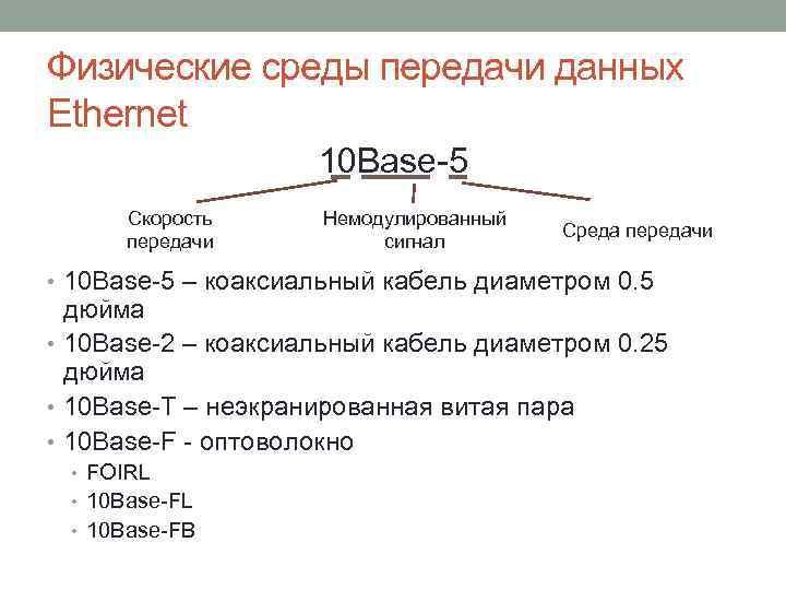 Физические среды передачи данных Ethernet 10 Base-5 Скорость передачи Немодулированный сигнал Среда передачи •