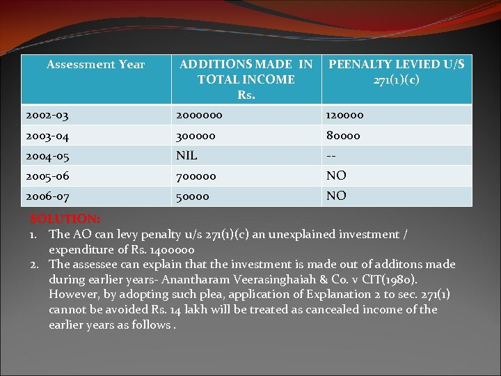 Assessment Year ADDITIONS MADE IN TOTAL INCOME Rs. PEENALTY LEVIED U/S 271(1)(c) 2002 -03
