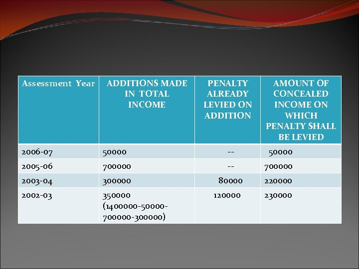 Assessment Year ADDITIONS MADE IN TOTAL INCOME PENALTY ALREADY LEVIED ON ADDITION AMOUNT OF