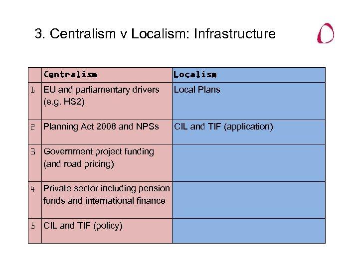 3. Centralism v Localism: Infrastructure Centralism Localism 1 EU and parliamentary drivers (e. g.