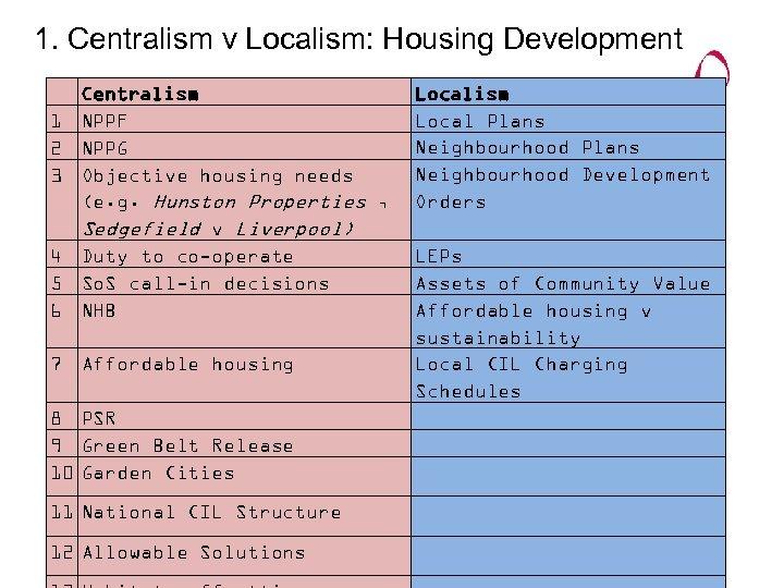1. Centralism v Localism: Housing Development 1 2 3 4 5 6 Centralism NPPF