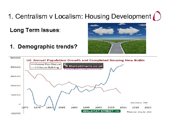 1. Centralism v Localism: Housing Development Long Term Issues: 1. Demographic trends?