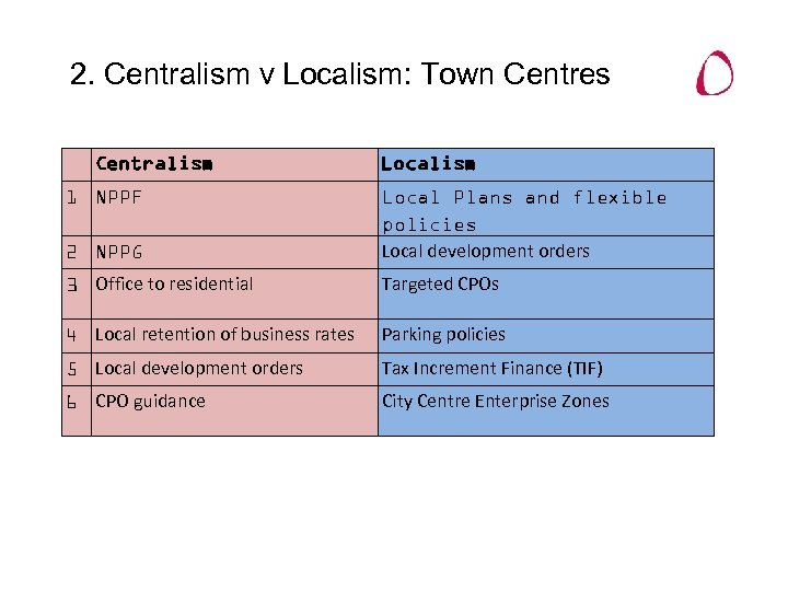 2. Centralism v Localism: Town Centres Centralism 1 NPPF Localism 2 NPPG Local Plans